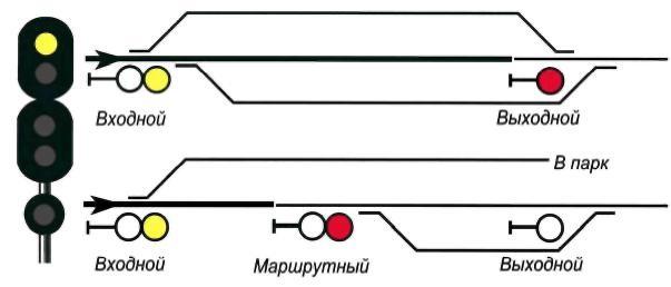 """""""Сигнализация и другие знаки на железной дороге"""""""