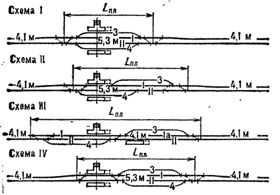 Обгонные пункты: схема I - поперечный: схема II - полупродольный: схема III - продольный; схема IV - с...