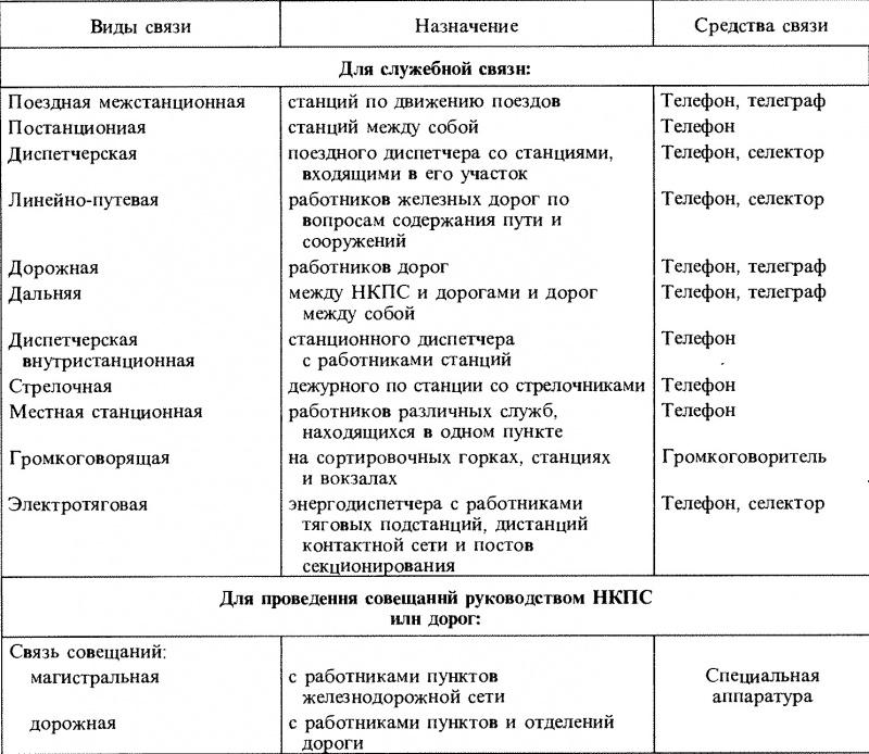 Основные виды железнодорожной