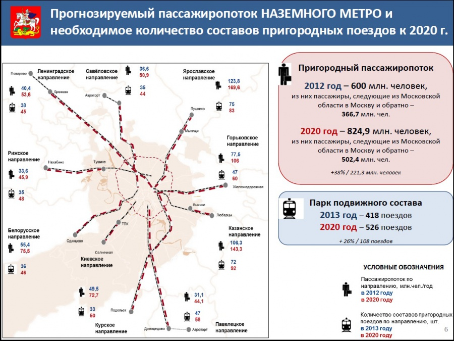 ...и организация пассажирских перевозок пригородного сообщения в Московском железнодорожном узле.
