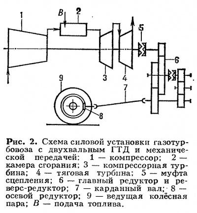 Газотурбовоз схема 2.jpg