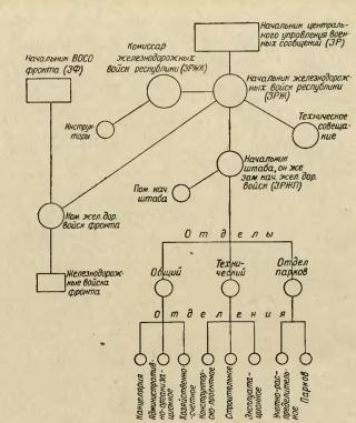 Схема организации Штаба
