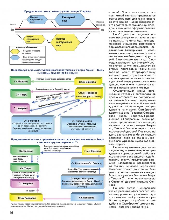 Статья Развитие Московского железнодорожного узла 15.jpg.