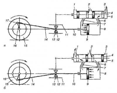 Схема паровой машины паровоза: