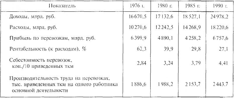 работы железных дорог СССР