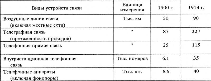 Количество средств связи на