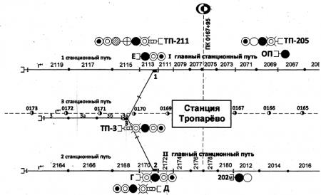 Схема путевого развития