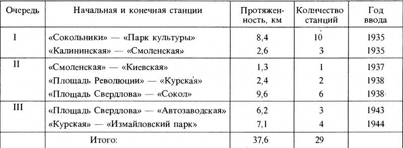 Таблица 8.2.