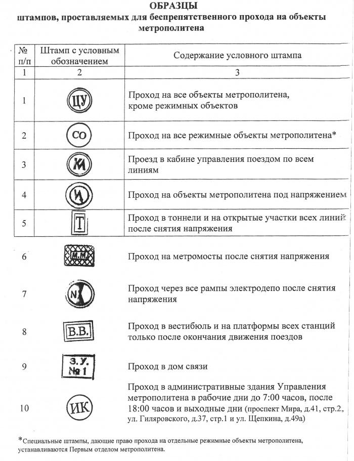 Пропускной режим инструкция
