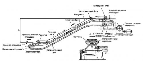 Электро схема эскалатор