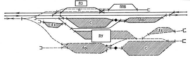 Схема перегрузочной станции: