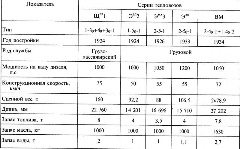 Таблица 12.1.